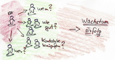 """Die vier wichtigsten Fragen zum Thema """"Strategisches Empfehlungsmarketing"""""""