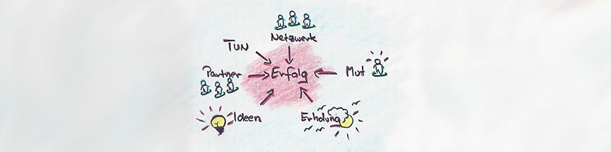 Netzwerktraining, Strategisches-Empfehlungsmarketing im Workshop lernen