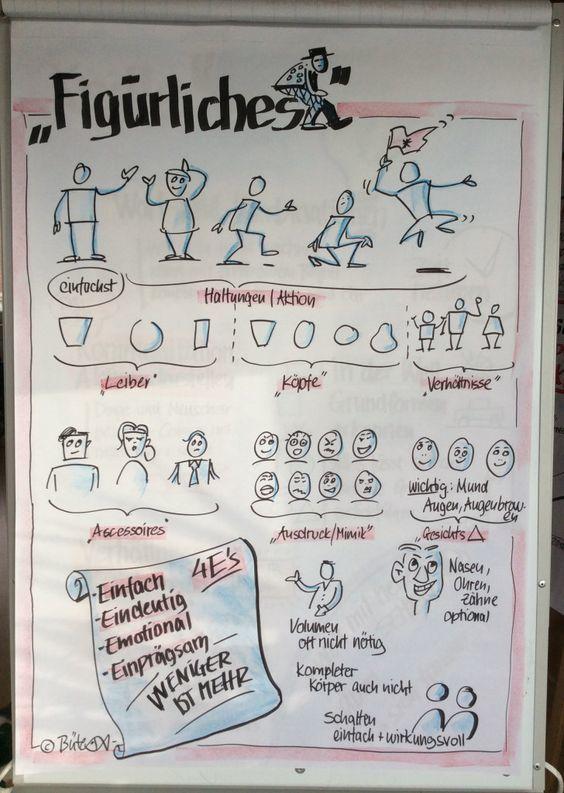 Flipcharts gestalten - Ideen